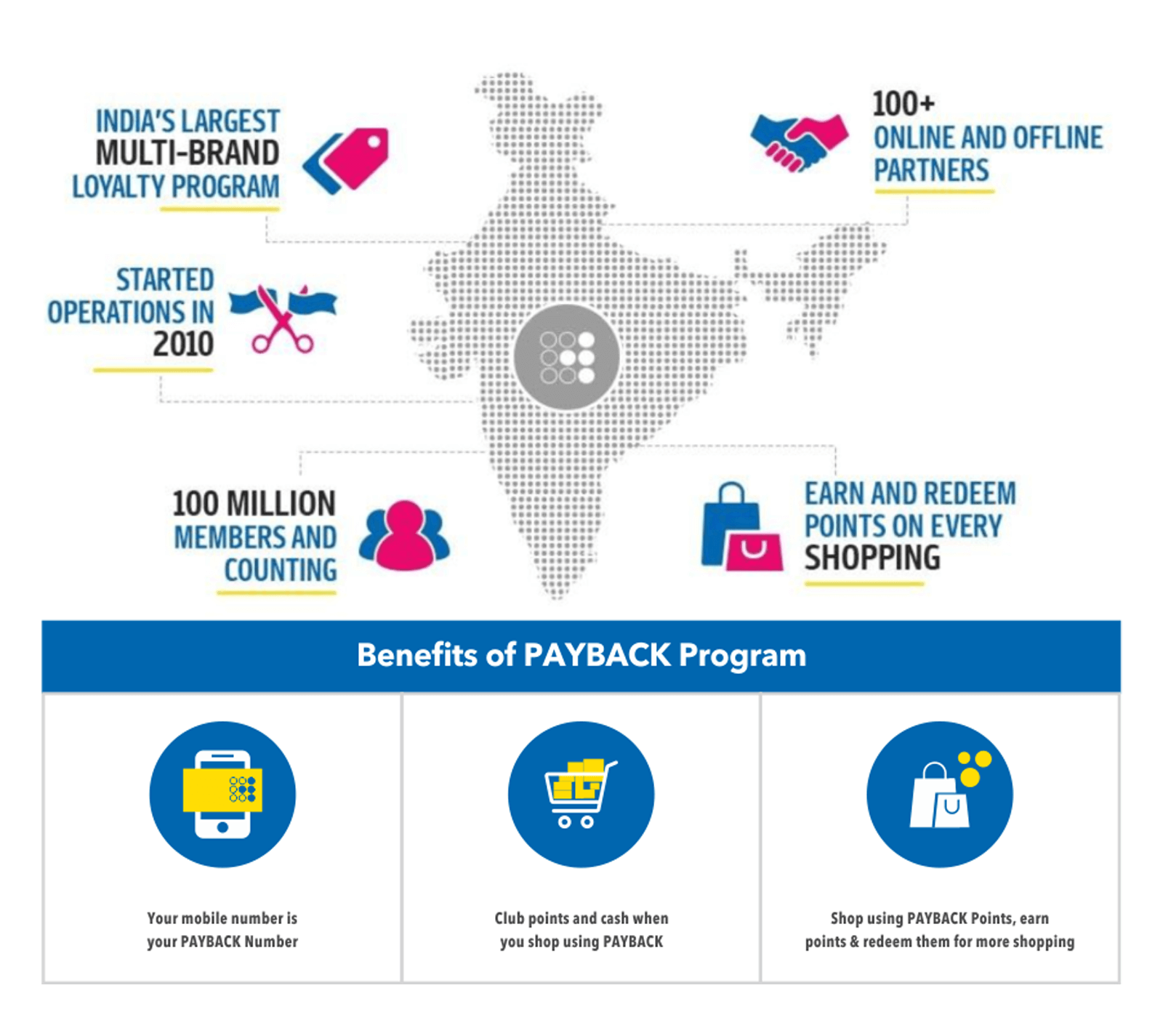 benefits of Payback program